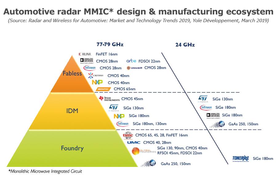 Automotive radar MMIC design manufacturing ecosystem