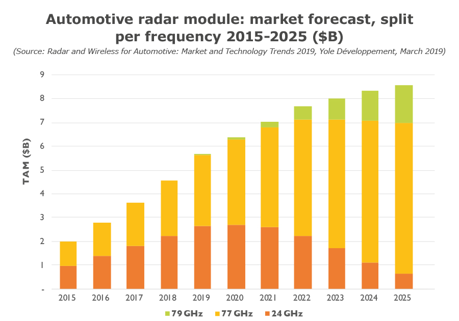 Automotive radar module: market forecast, split per frequency 2015-2025 ($B)
