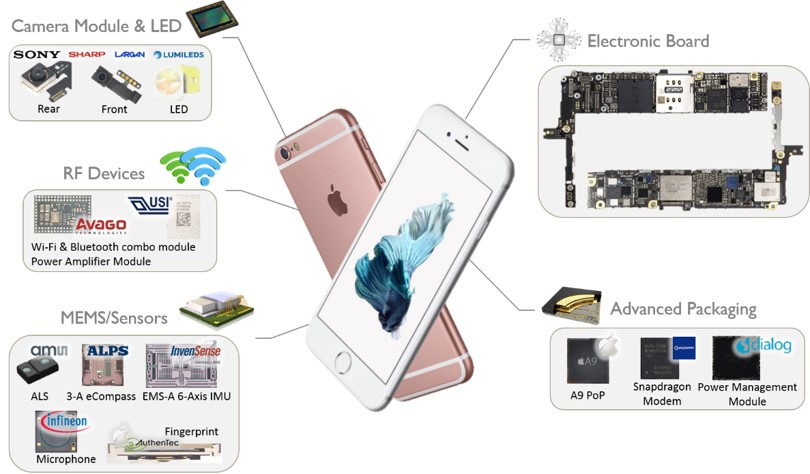 Apple iPhone 6s Plus Teardown & Physical Analyses of Key Components System Plus