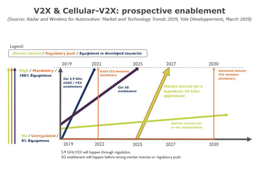 V2X cellular V2X: prospective enablement
