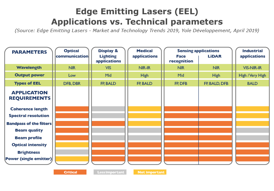 Edge Emitting Lasers Applications vs. Technical parameters