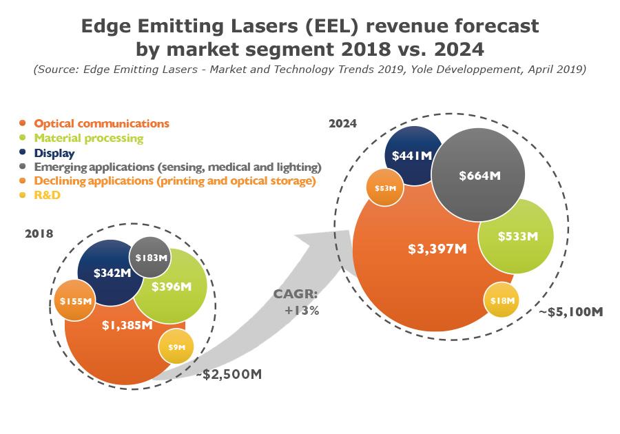 Edge Emitting Lasers revenue forecast by market segment 2018 vs. 2024