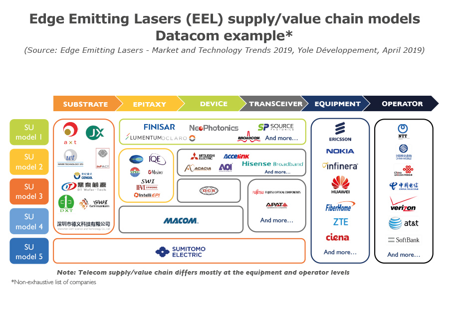 Edge emitting Lasers supply/cvalue chain models - Datacom example