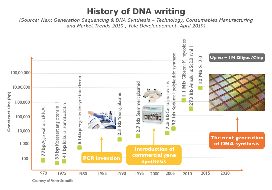 History of DNA writing - Yole