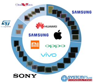 SP19431-CIS Manufacturer Breakdown Found in Seven Flagship Smartphones Analyzed