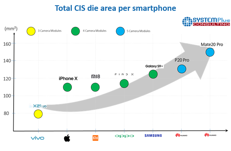 SP19431-Total CIS die area per smartphone
