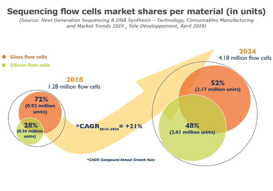 Sequencing flow cells market shares per material - Yole