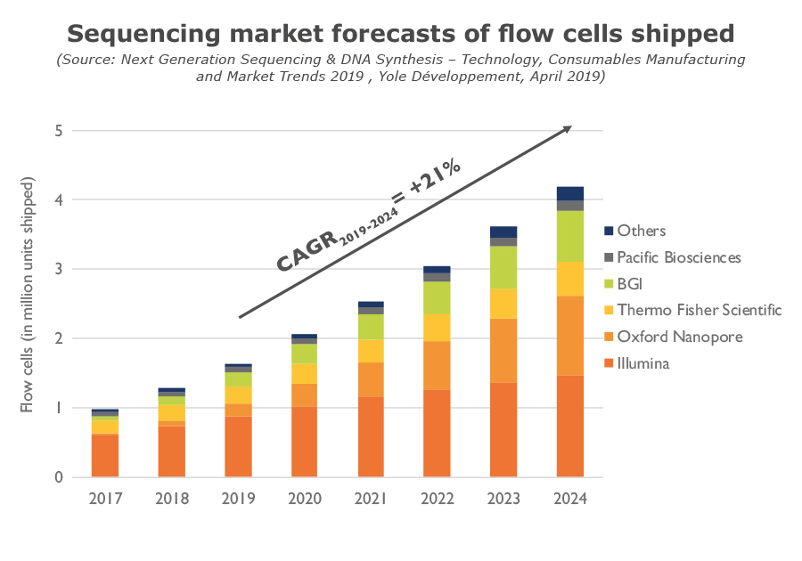 Sequencing market forecasts of flow cells shipped - Yole