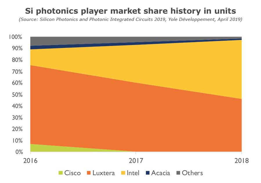 Si photonics player market share history unit - Yole Développement