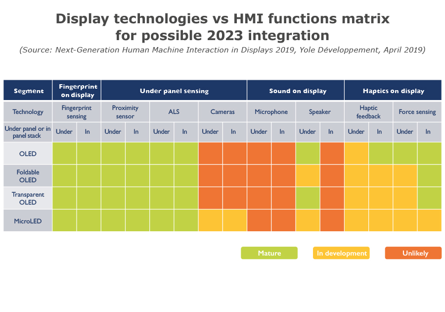 Display technologies vs HMI functions matrix for possible 2023 integration