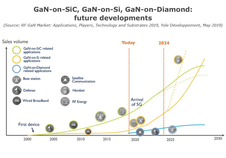 GaN-on-SiC, GaN-on-Si, GaN-on-Diamond: future developments