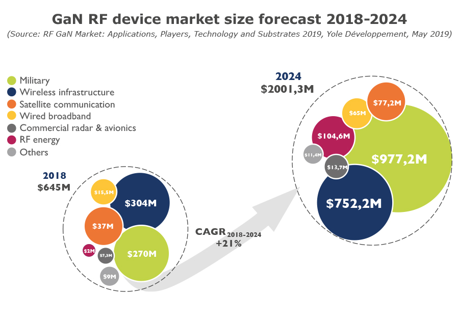 GaN RF device market size forecast 2018-2024