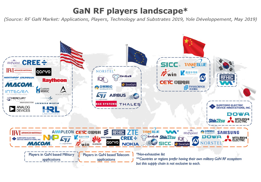 GaN RF players landscape