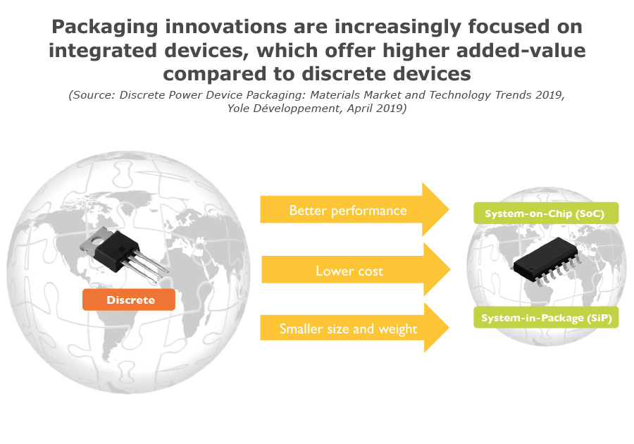 Packaging innovations are increasingly focused on integrated devices, which offer higher added-value compared to discrete devices