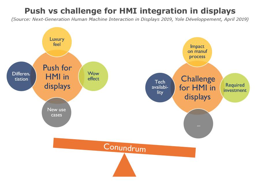 Push vs challenge for HMI integration in displays