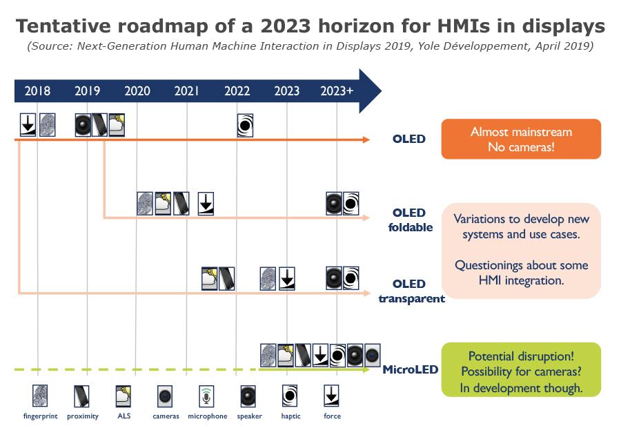 Tentative roadmap of a 2023 horizon for HMIs in displays