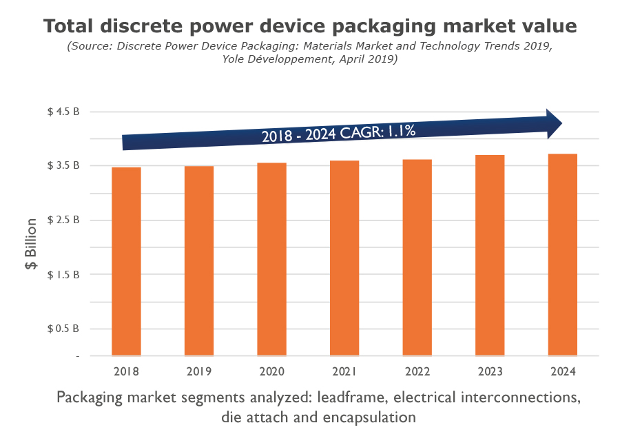 Total discrete power device packaging market value