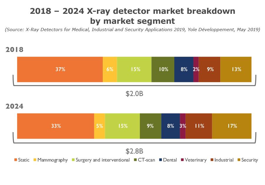 2018 – 2024 X-ray detector market breakdown by market segment - 2019 - Yole