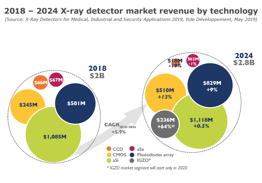 2018 – 2024 X-ray detector market revenue by technology - Yole - 2019