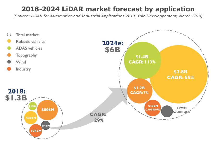 2018-2024 LiDAR market forecast by application - Yole Développement