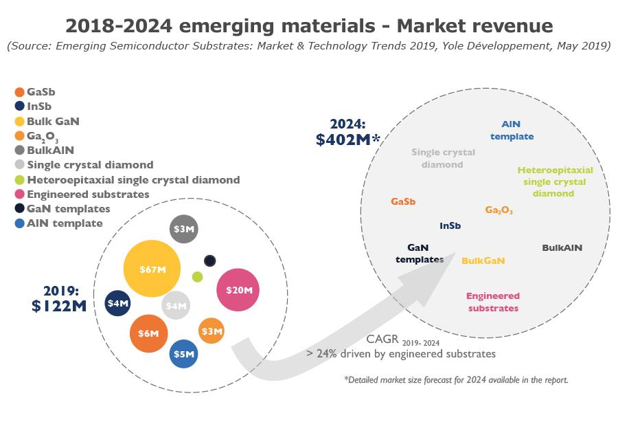 2018-2024 emerging materials - Market revenue