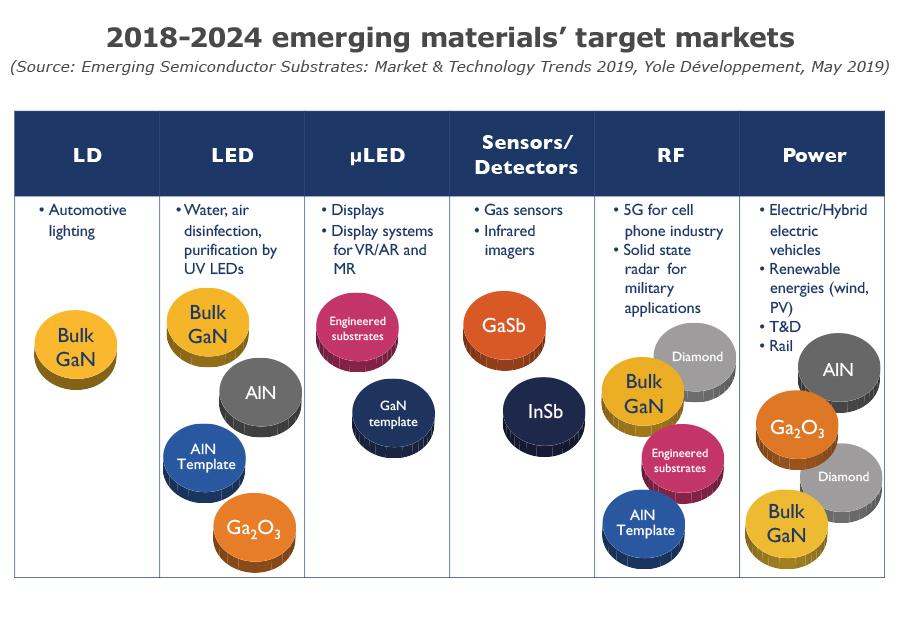 2018-2024 emerging materials' target markets