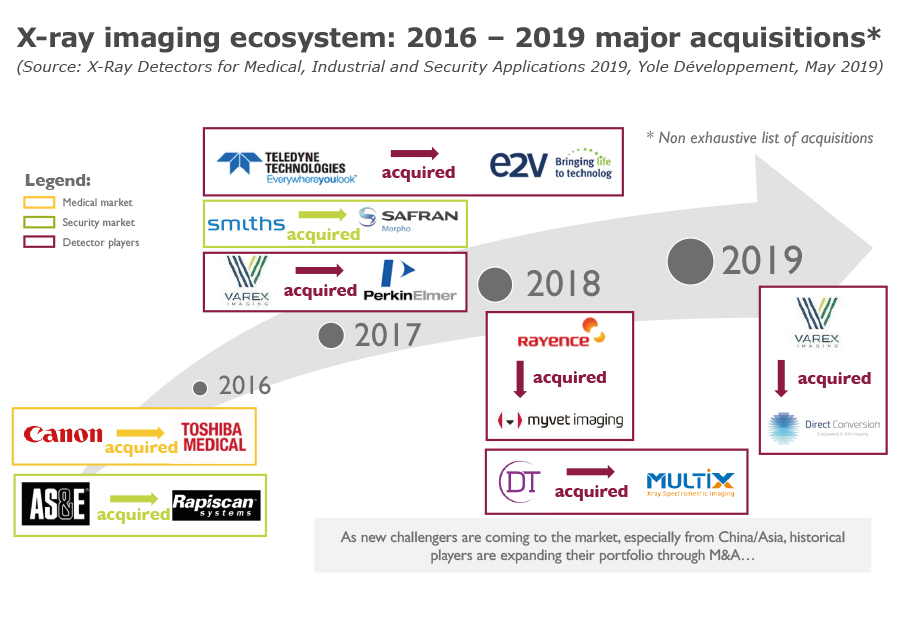 X-ray imaging ecosystem 2016 – 2019 major acquisitions - Yole - 2019