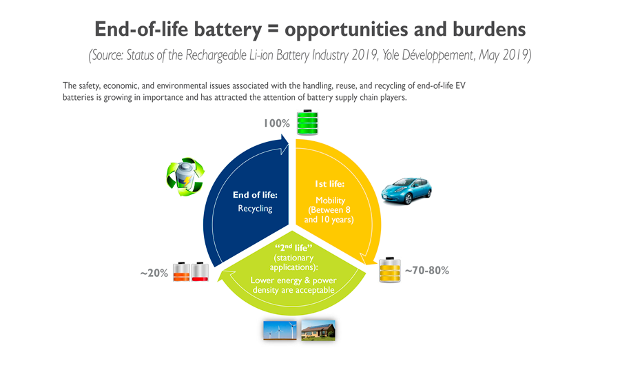 YD19017- End-of-life_battery=opportunities_and_burdens_3