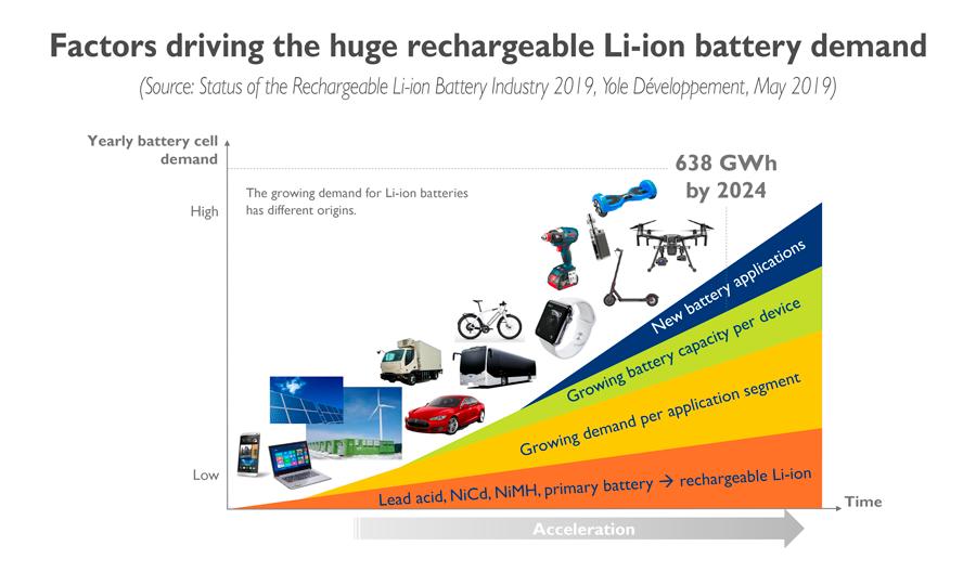 YD19017-Factors_driving_huge_rechargeable-li-ion_battery_demand_1