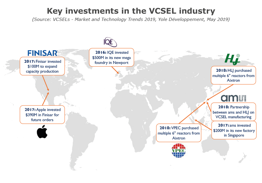 YD19024-Key investments in the VCSEL industry
