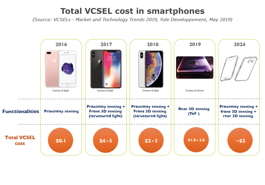 YD19024-Total VCSEL cost in smartphones