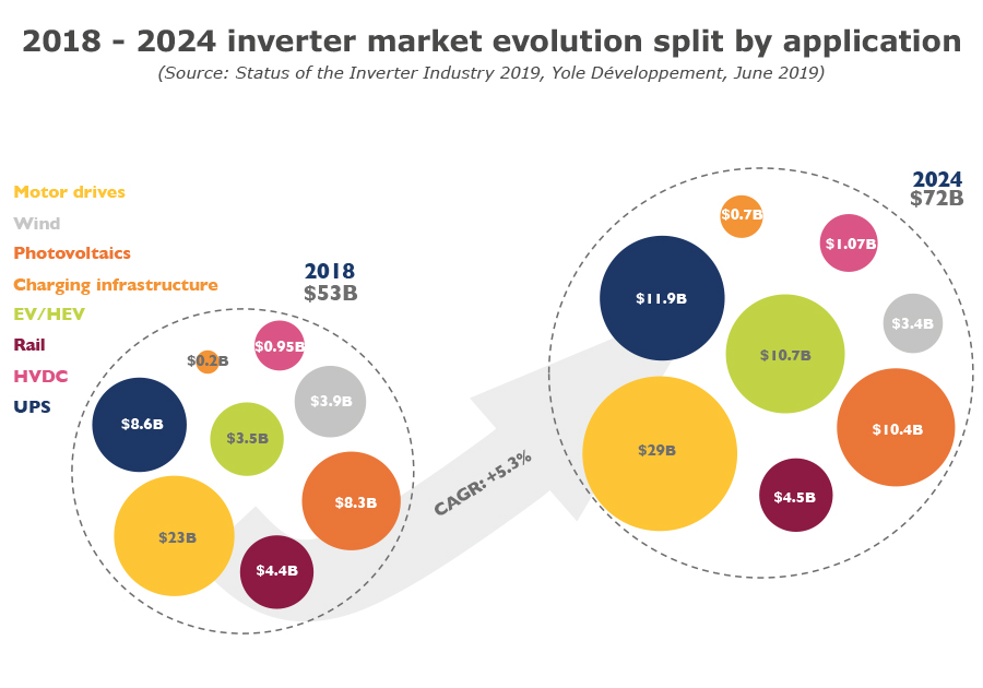 2018 - 2024 inverter market evolution split by application