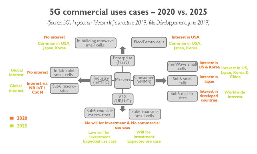 5G cmmercial uses cases 2020 vs 2025