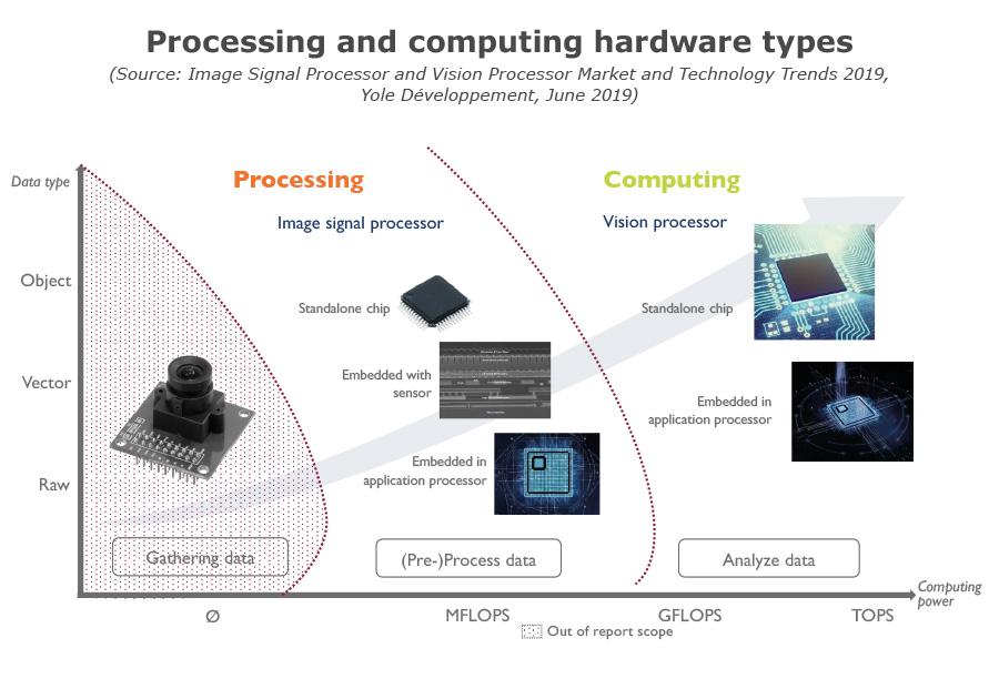 Processing and computing hardware types