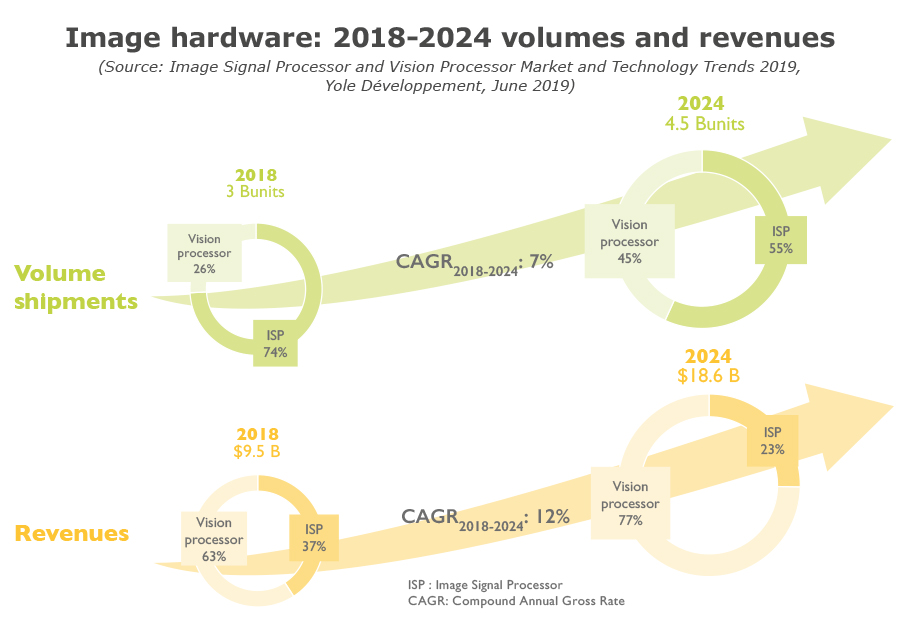 Image hardware: 2018-2024 volumes and revenues