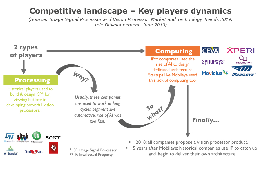 Competitive landscape – Key players dynamics