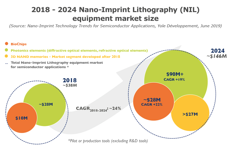 Nano-Imprint Technology Trends for Semiconductor Applications 2019 1