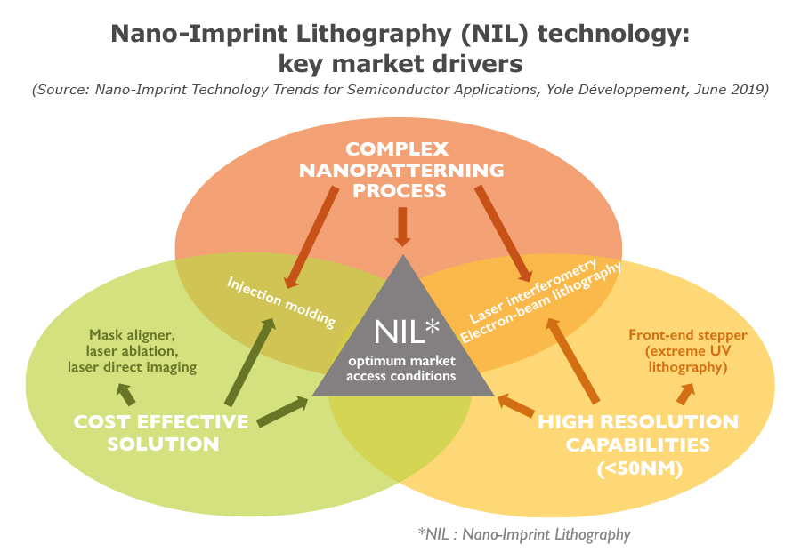 Nano-Imprint Lithography (NIL) technology: key market drivers