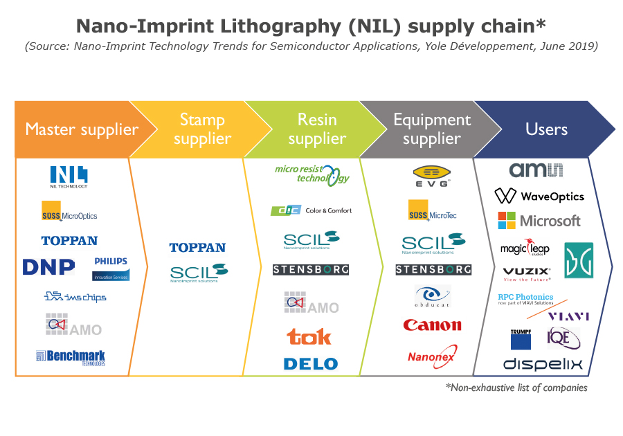 Nano-Imprint Lithography (NIL) supply chain*