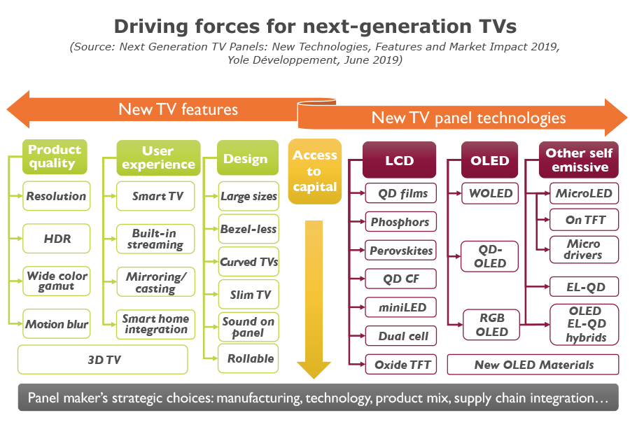 YD19023-Driving forces for next gen TVs