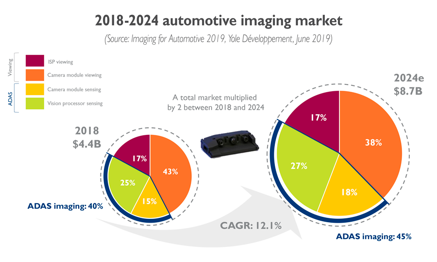 YD19026-Imaging-for-Automotive-auto imaging market 2018-2024