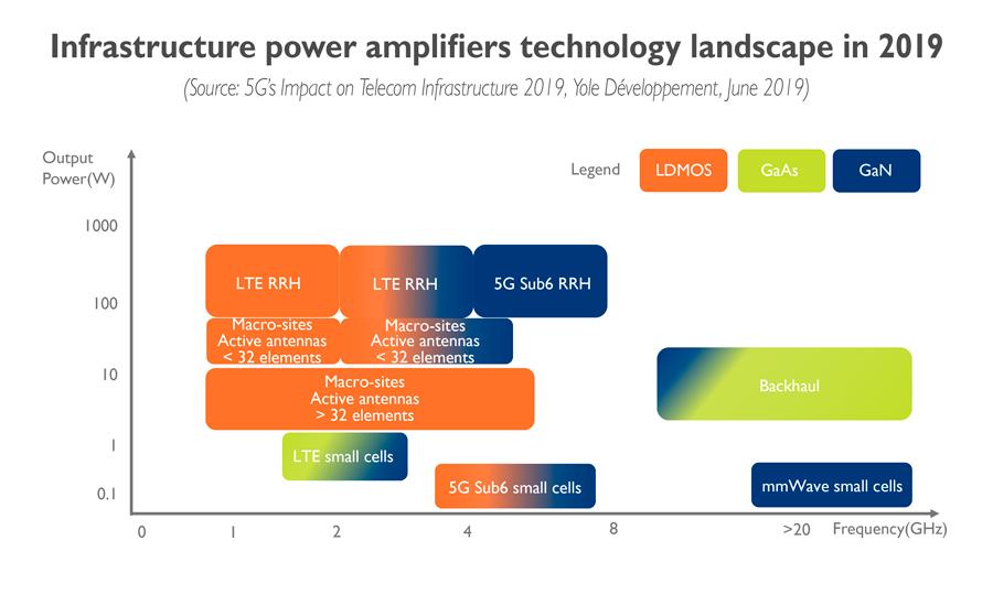 Infrastructure power amplifiers technology landscape in 2019