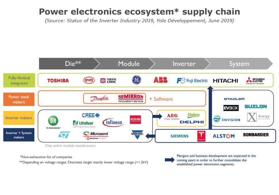 Power electronics ecosytems supply chain