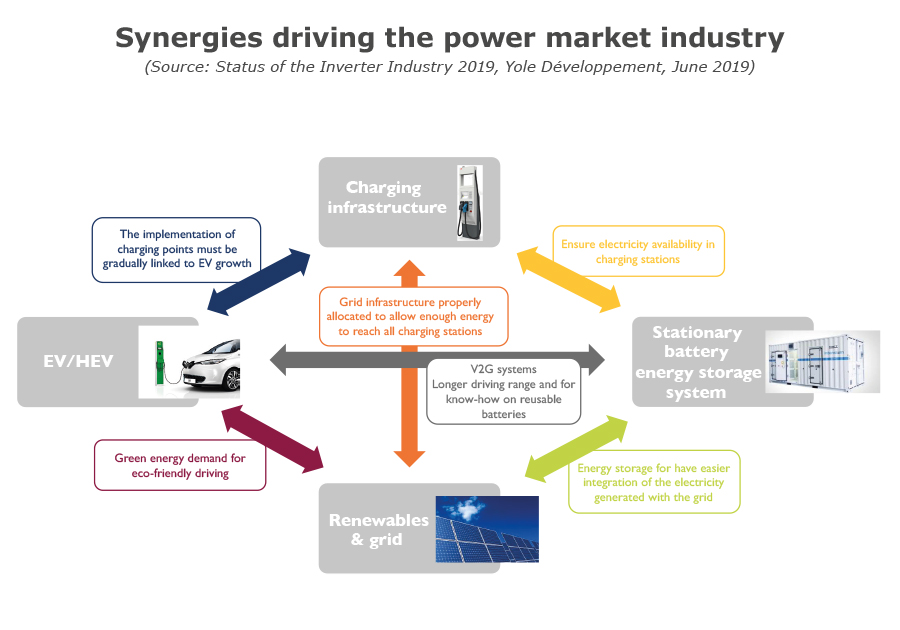 Synergies driving the power market industry