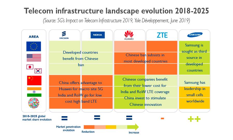 Telecom infrastructure landscape evolution 2018-2025