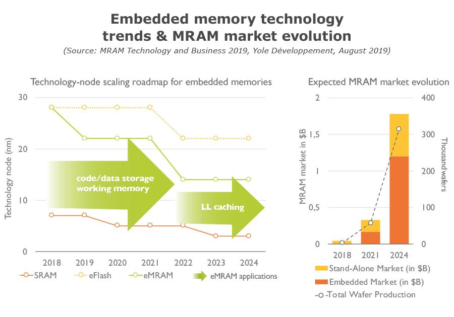 Embedded memory technology trends & MRAM market evolution