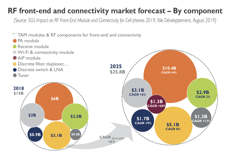RF front-end and connectivity market forecast - By component