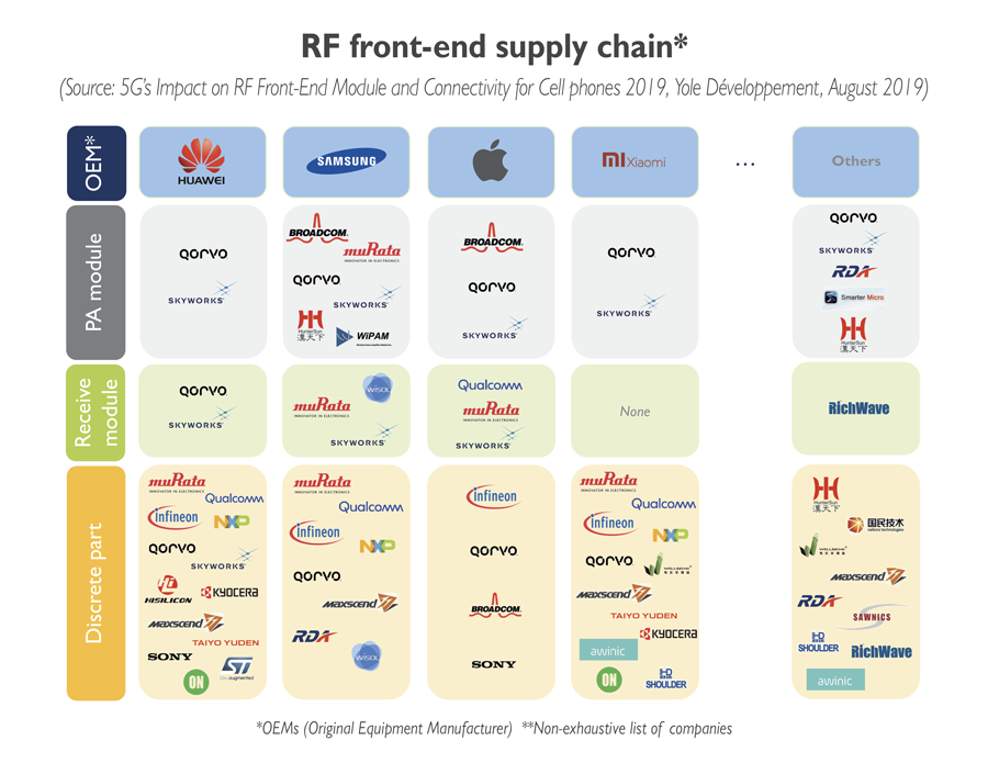 RF front-end supply chain