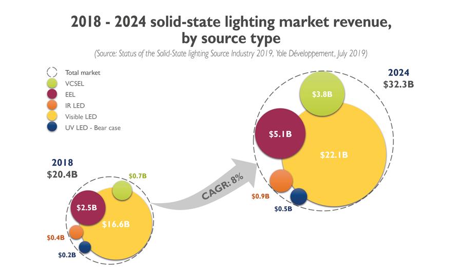 YD19033-2018-2024 SSL market revenue, by source type