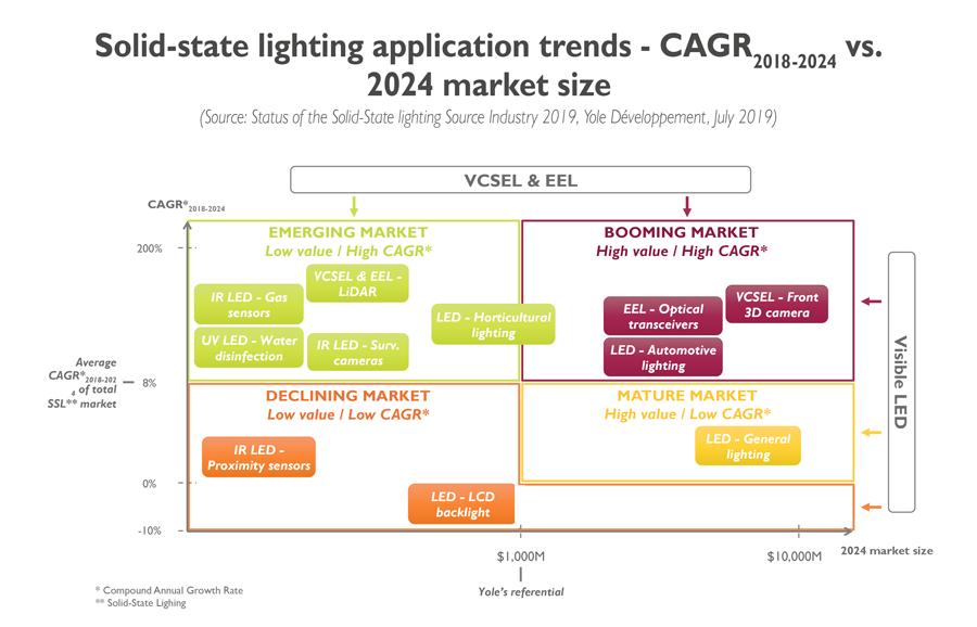 YD19033-SSL application trends-CAGR2018-2024 vs. 2024 market size